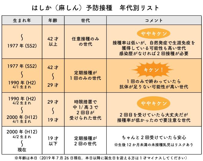 麻しん予防接種年代別リスト
