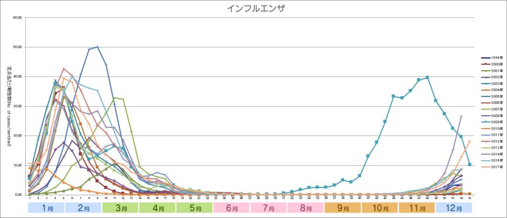 2017グラフ_インフルエンザ