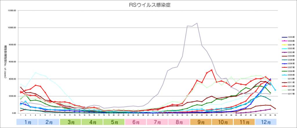 2017グラフ_RSウイルス