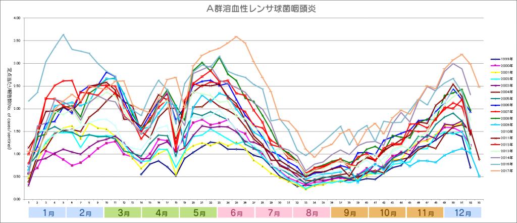 2017グラフ_溶連菌